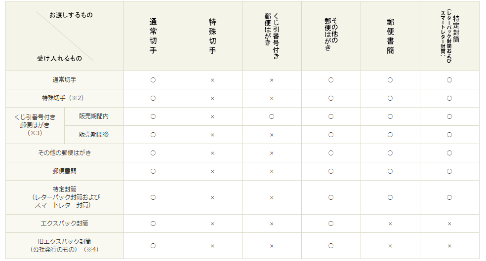 出典:http://www.post.japanpost.jp/service/standard/kaki_sonji/